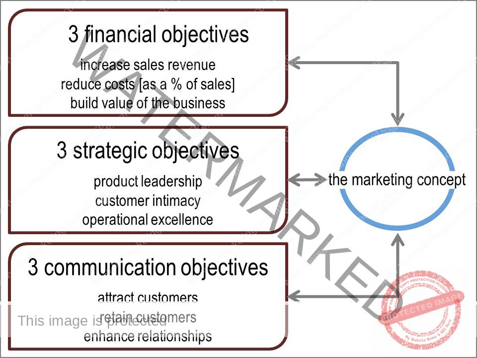 marketing objectives 29062018 when you're trying to grow your business, setting marketing objectives is crucial by setting an objective, you can create a plan to work toward it.