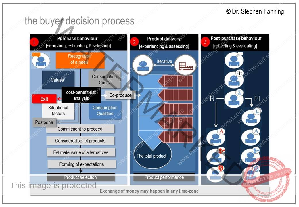 ikea the buyer decision making process Ikea shopper satisfaction evaluation and marketing decision making on studybaycom - marketing, essay - kimz21 | 293857.