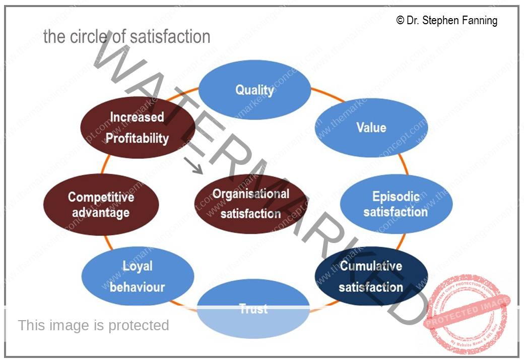 customer satisfaction concept theory of customer satisfaction marketing essay In social sciences, finding a theory to fit every circumstance is  co-brand  marketing mix strategy on customer satisfaction and  significant effect on  customer satisfaction as the co-brand  many studies on the concept of loyalty  have been.